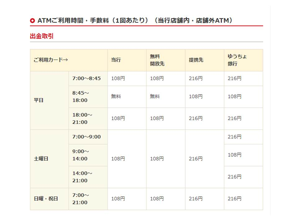 Hokuriku Bank ATM hours and fees chart